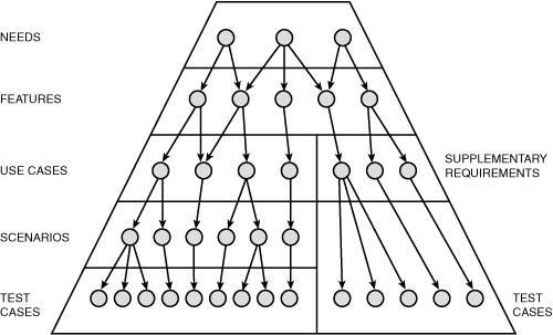 requirements_pyramid